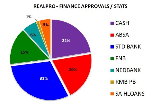 Finance 3 June 2013